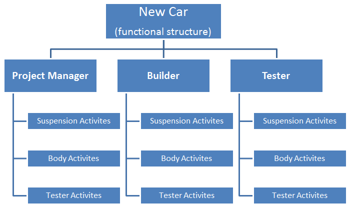 Functional Project Structure